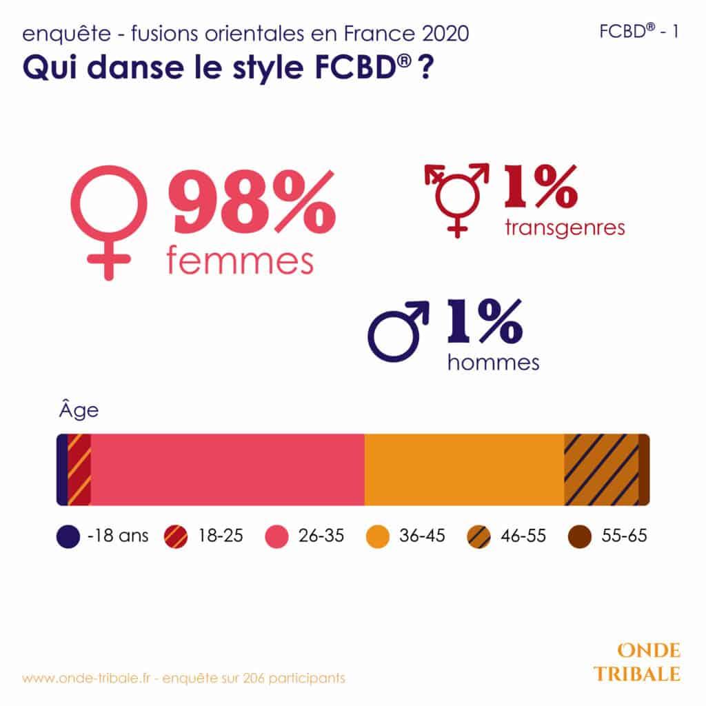 Enquete Fusions Fcbd 1 Demographics