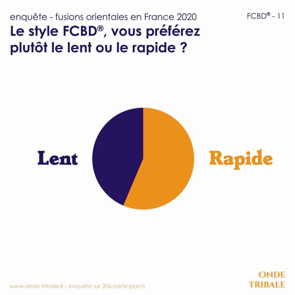 Enquete Fusions Fcbd 11 Lent Rapide