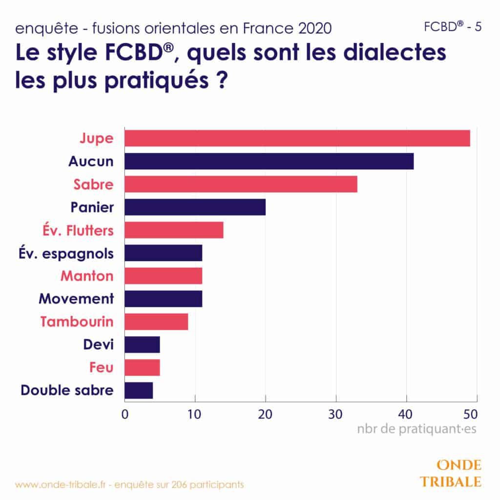 Enquete Fusions Fcbd 5 Dialectes
