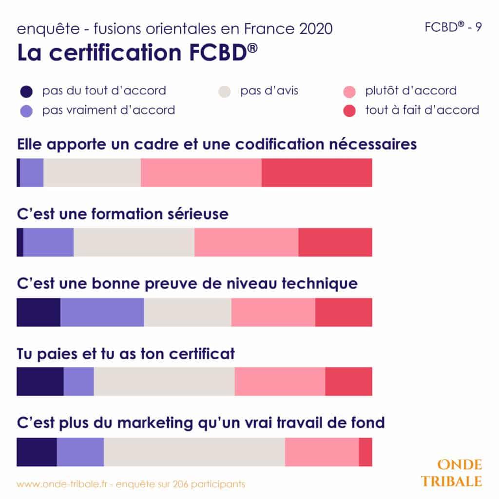 Enquete Fusions Fcbd 9 Certif Avis