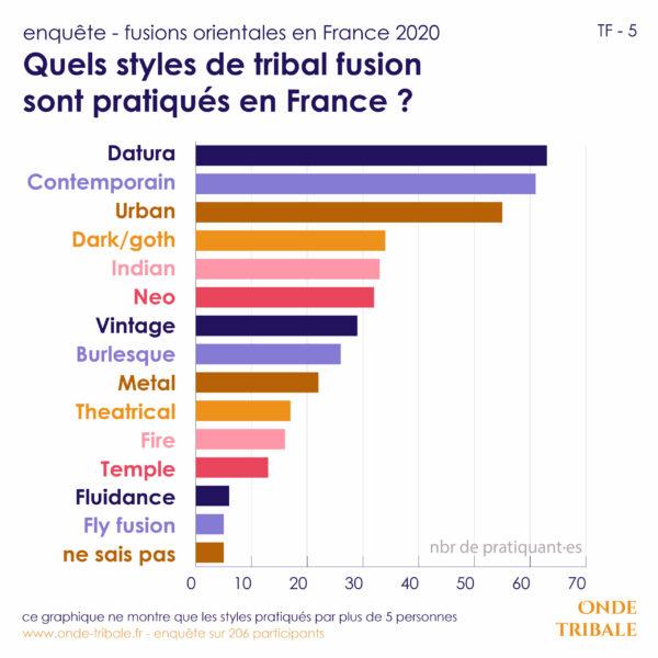 """Enquête """"les fusions orientales en France 2020"""" – Le Style Tribal Fusion"""