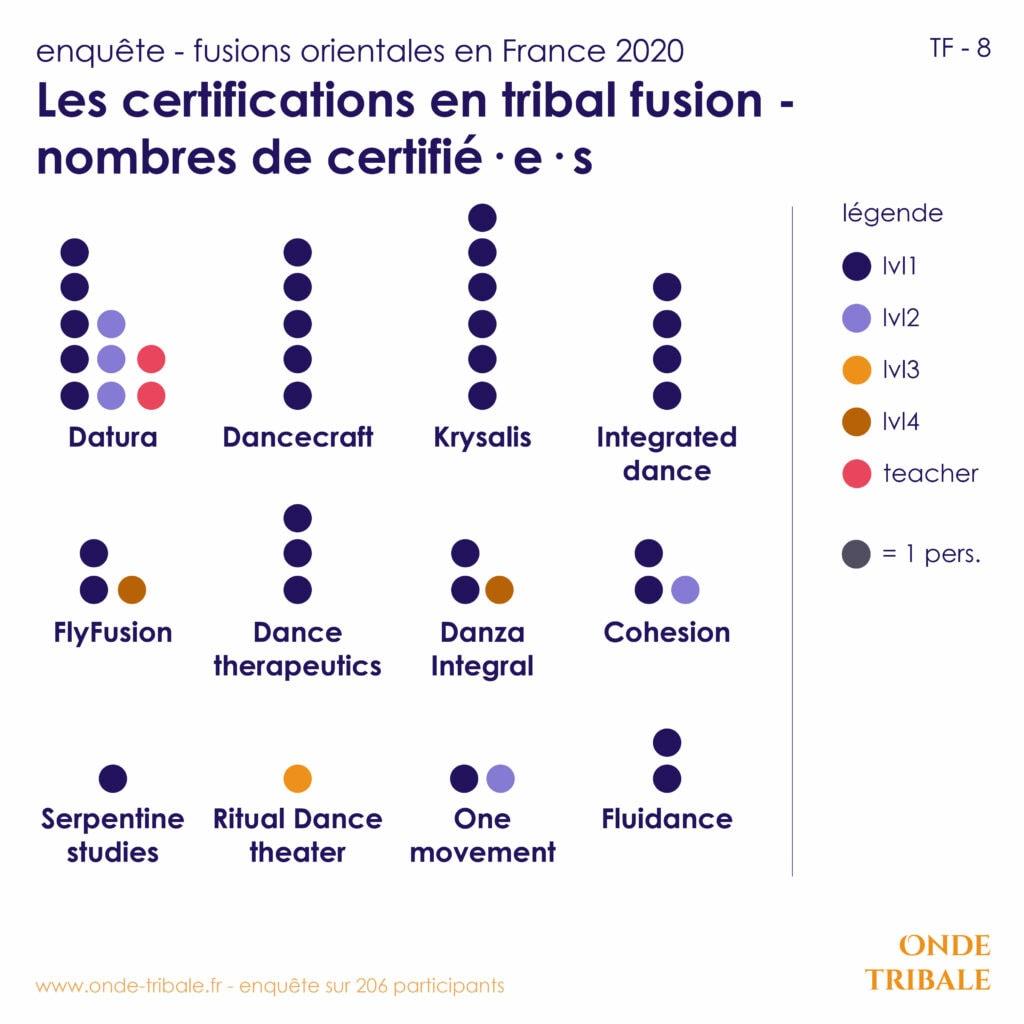 Enquete Fusions Tf 8 Certifs