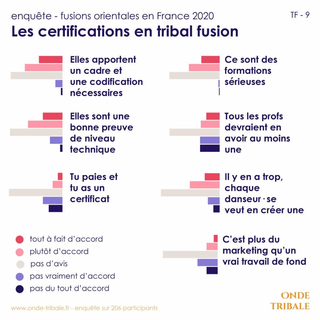 Enquete Fusions Tf 9 Certifs Avis